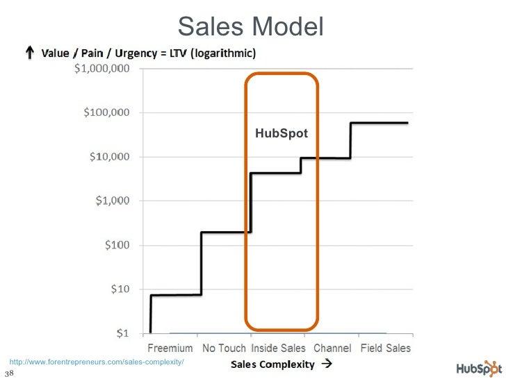 Sales Model HubSpot http://www.forentrepreneurs.com/sales-complexity/