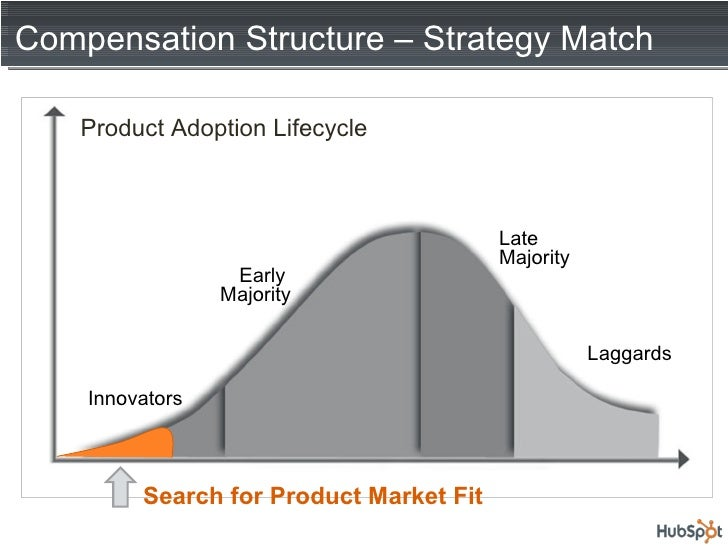 Compensation Structure – Strategy Match Laggards Innovators Product Adoption Lifecycle Early  Majority Late  Majority Sear...