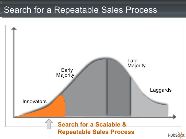 Search for a Repeatable Sales Process Laggards Innovators Search for a Scalable & Repeatable Sales Process Early  Majority...