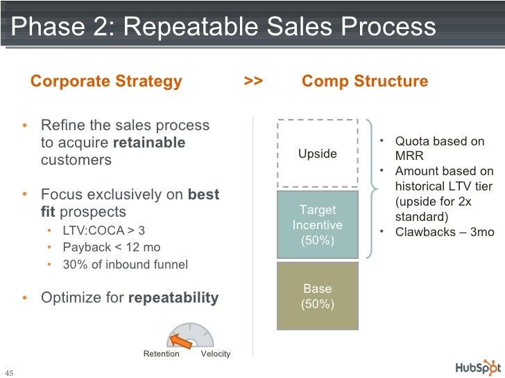 Phase 2: Repeatable Sales Process <ul><li>Refine the sales process to acquire  retainable  customers </li></ul><ul><li>Foc...