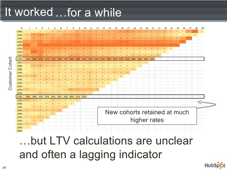 It worked … but LTV calculations are unclear and often a lagging indicator New cohorts retained at much higher rates Custo...
