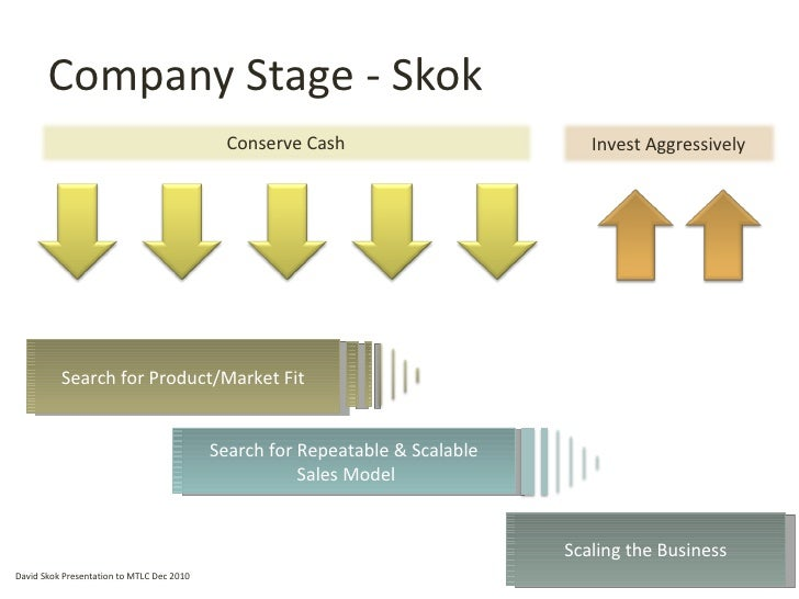 Company Stage - Skok Scaling the Business David Skok Presentation to MTLC Dec 2010 Search for Product/Market Fit Search fo...