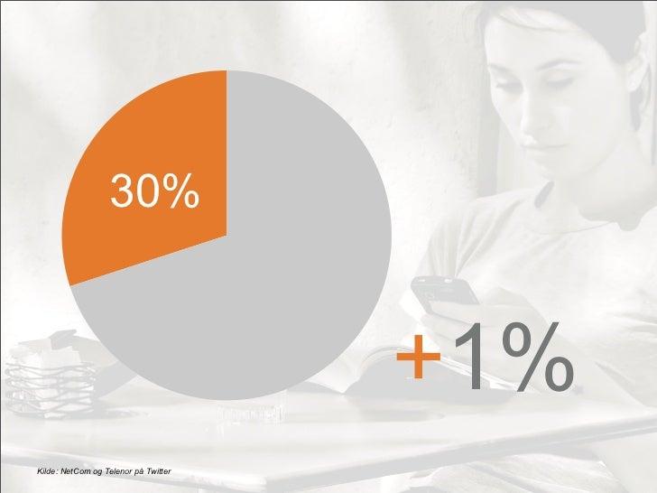 30%                                      +1%Kilde: NetCom og Telenor på Twitter