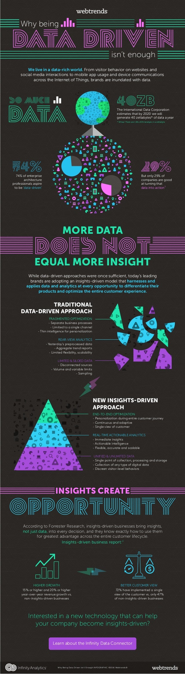 TRADITIONAL DATA-DRIVEN APPROACH FRAGMENTED OPTIMIZATION - Separate business processes - Limited to a single channel - Thi...