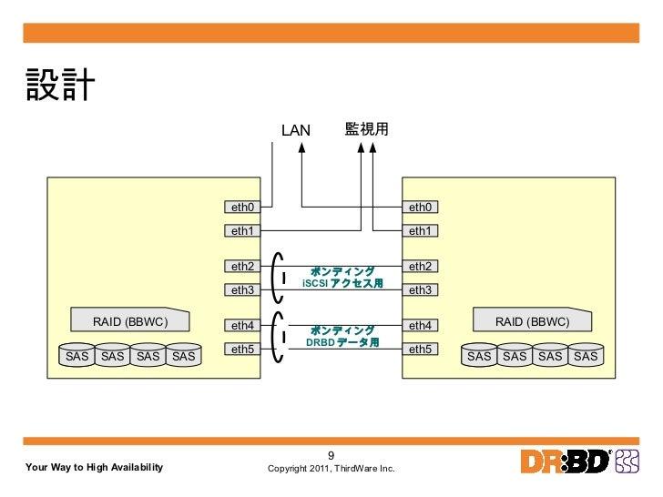 設計 <ul><li>CentOS 5.5、KVMを採用