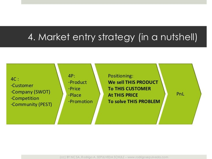 market entry strategies advantages and disadvantages