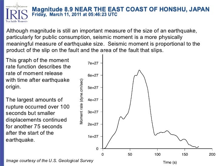 Magnitude 8.9 NEAR THE EAST COAST OF HONSHU, JAPAN             Friday, March 11, 2011 at 05:46:23 UTCAlthoug...