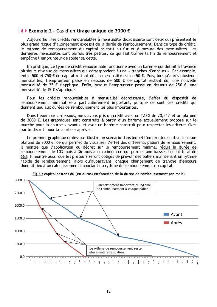 4     Exemple 2 - Cas d'un tirage unique de 3000 €       Aujourd'hui, les crédits renouvelables à mensualité décroissante ...