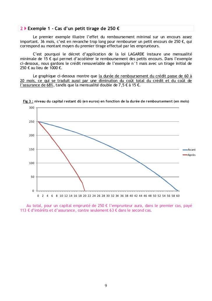 2     Exemple 1 - Cas d'un petit tirage de 250 €       Le premier exemple illustre l'effet du remboursement minimal sur un...