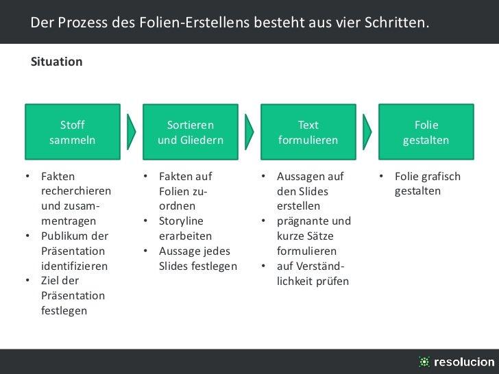 Der Prozess des Folien-Erstellens besteht aus vier Schritten.Situation      Stoff           Sortieren                Text ...