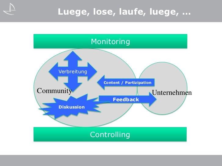 Luege, lose, laufe, luege, …                   Monitoring     Verbreitung                      Content / PartizipationComm...