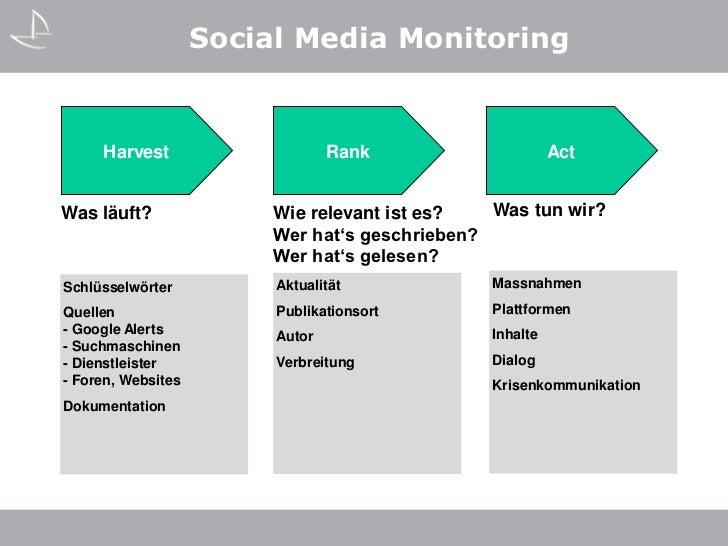 Social Media Monitoring     Harvest                     Rank                     ActWas läuft?               Wie relevant ...