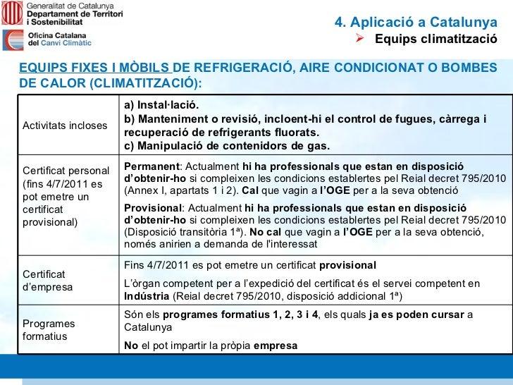 Gasos fluorats aplicaci de la nova normativa a catalunya for Oficina gestio empresarial