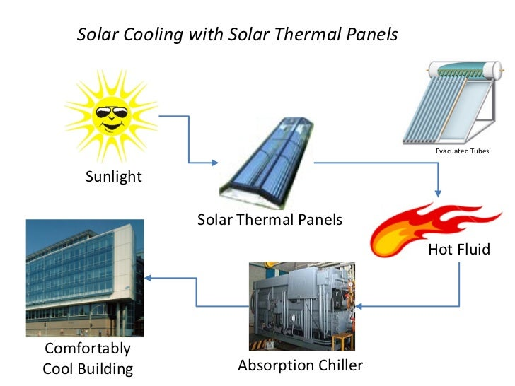 solar thermal thesis Optimized salt selection for solar thermal latent heat energy storage ralf  raud a thesis submitted in fulfillment of the requirements for a degree of.