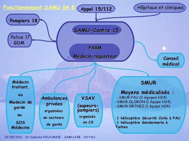 Fonctionnement SAMU 64 B <ul><li>SMUR </li></ul><ul><li>Moyens médicalisés :  </li></ul><ul><li>- SMUR PAU (2 équipes H24)...