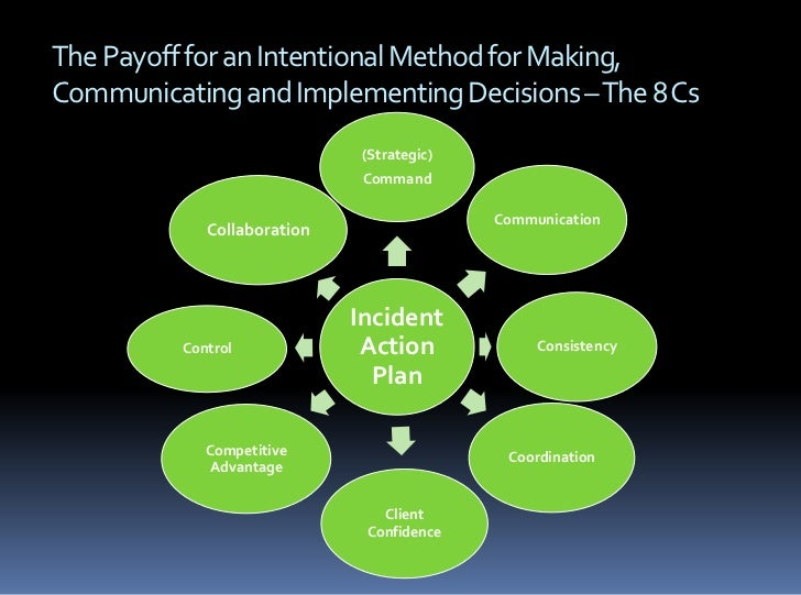 A Game Plan For Making Decisions Before During And After A Crisis H