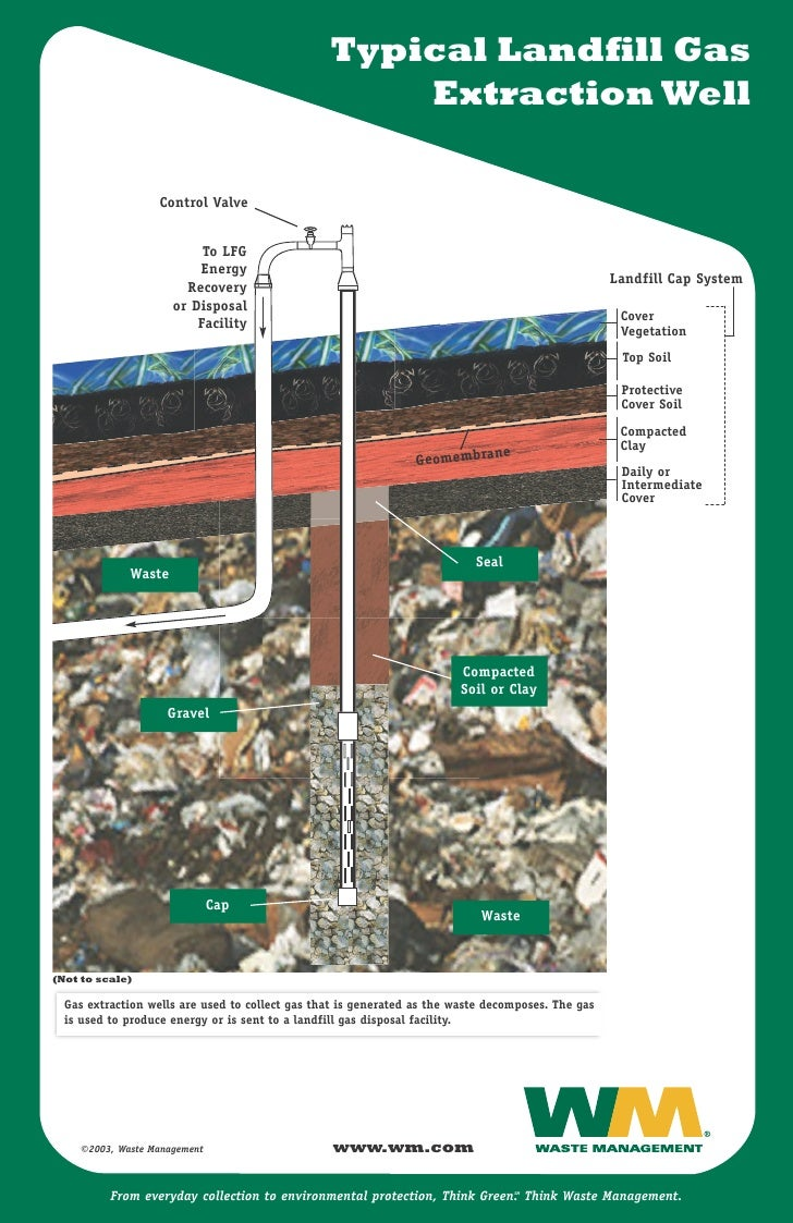 Typical Landfill Gas                                                      Extraction Well                     Control Valv...