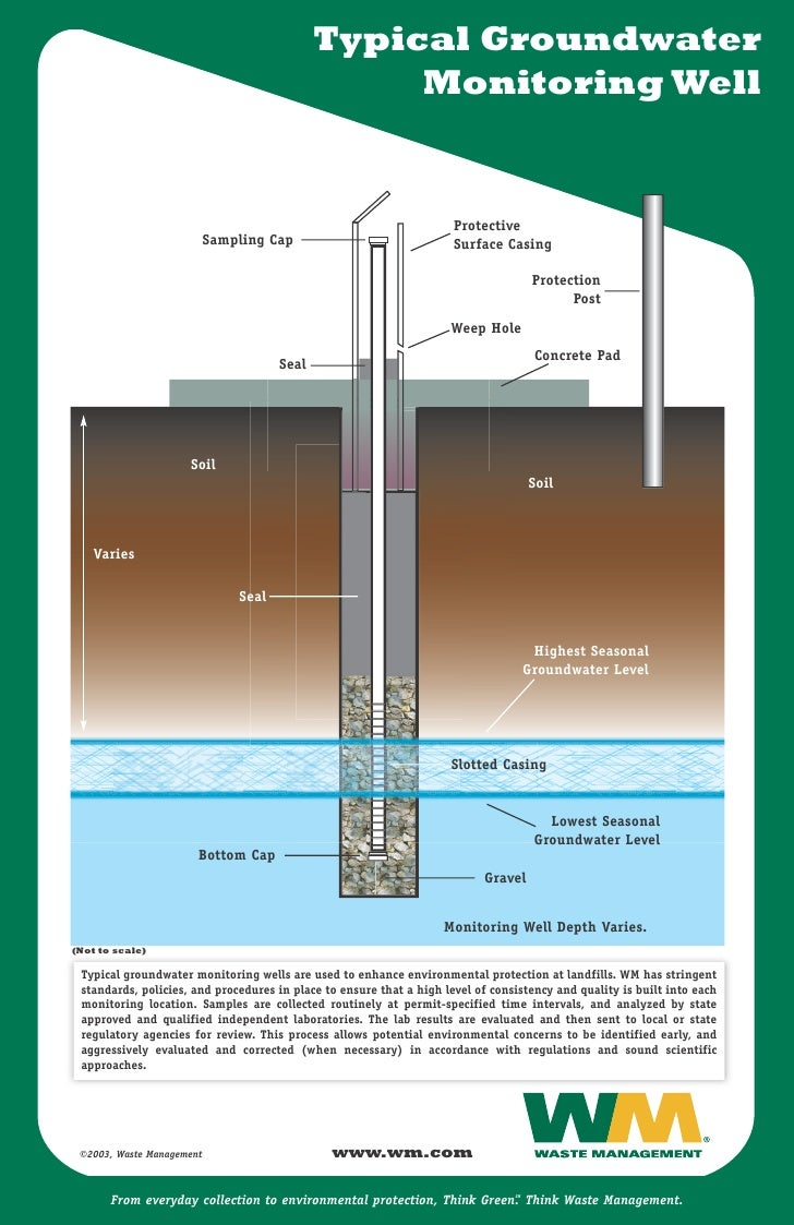 Waste Management Groundwater Well