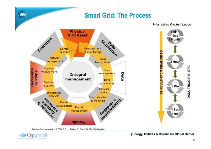 smart electrical grids challenges and opportunities smart grid