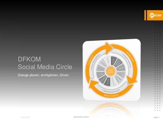 DFKOM Social Media Circle Dialoge planen, ermöglichen, führen © DFKOM GmbH Slide 1