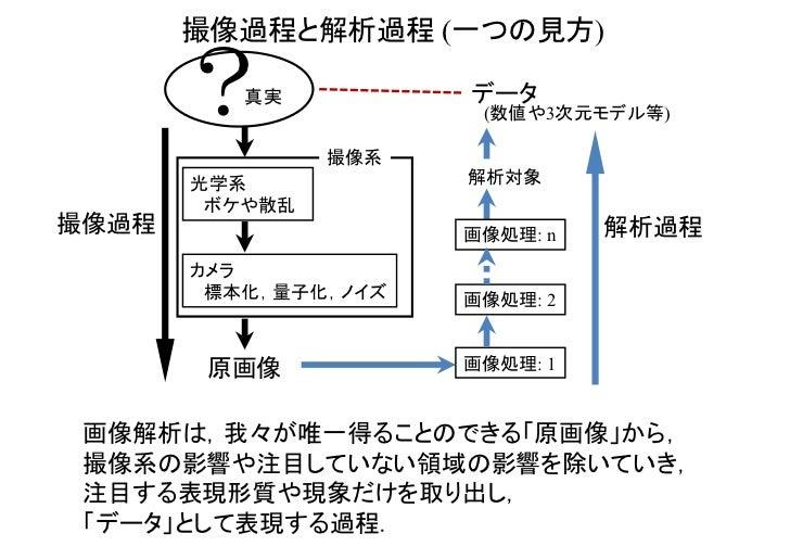 撮像過程と解析過程 (一つの見方)       ?  真実                撮像系                      データ                       (数値や3次元モデル等)       光学系    ...