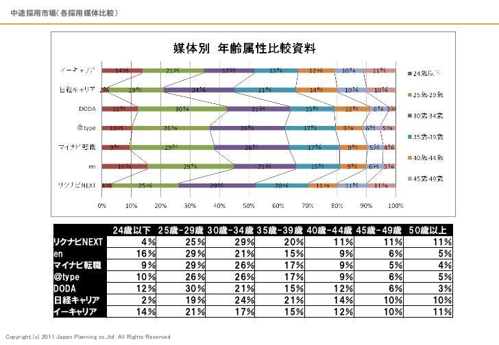 【各中途採用媒体】属性比較資料110610 Slide 2