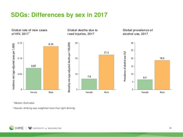 Global Burden of Disease (GBD) 2017 study findings