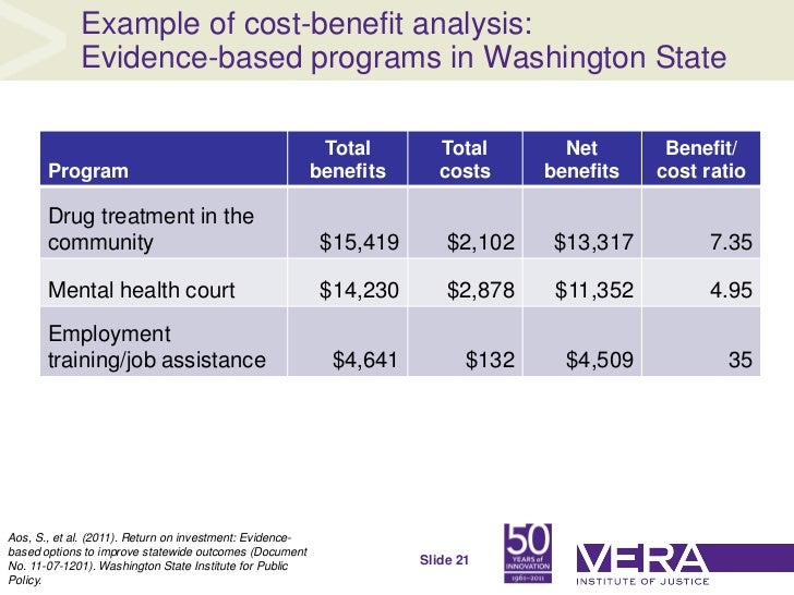 Cost Benefit Analysis Example In Healthcare Image Gallery  Hcpr