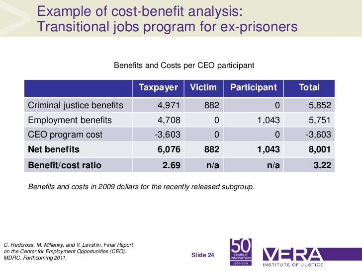 How to Create a Cost Benefit Analysis: Sample CBA Template Available for Free Download