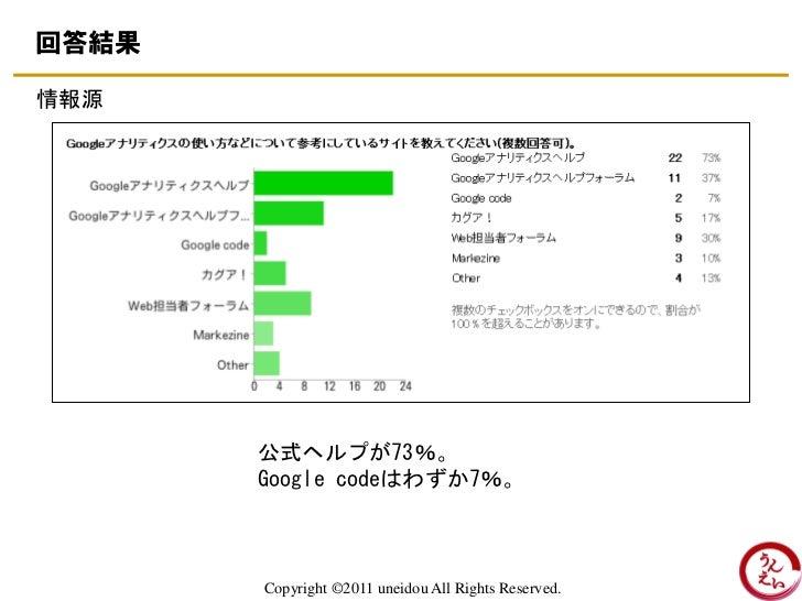 回答結果情報源       公式ヘルプが73%。       Google codeはわずか7%。       Copyright ©2011 uneidou All Rights Reserved.