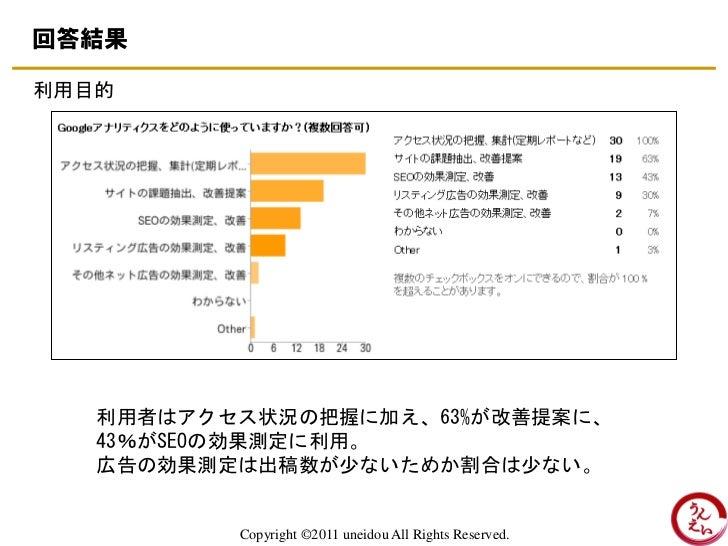 回答結果利用目的   利用者はアクセス状況の把握に加え、63%が改善提案に、   43%がSEOの効果測定に利用。   広告の効果測定は出稿数が少ないためか割合は少ない。          Copyright ©2011 uneidou All...