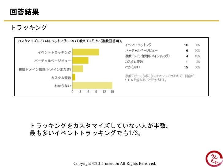 回答結果トラッキング   トラッキングをカスタマイズしていない人が半数。   最も多いイベントトラッキングでも1/3。          Copyright ©2011 uneidou All Rights Reserved.