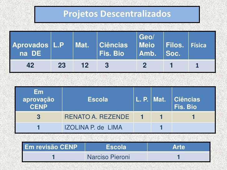 Projetos Descentralizados                                           Geo/Aprovados L.P        Mat.   Ciências       Meio   ...