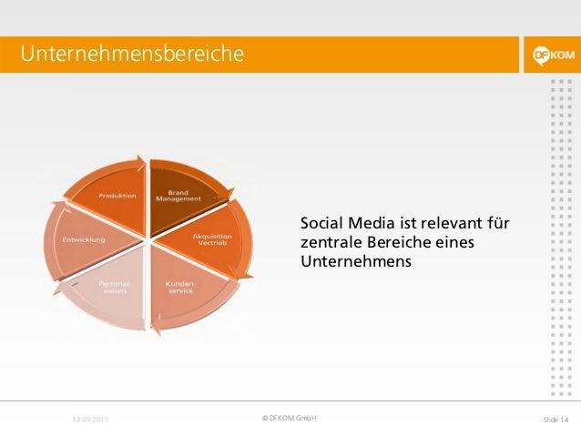 Social Media ist relevant für zentrale Bereiche eines Unternehmens Unternehmensbereiche © DFKOM GmbH Slide 14