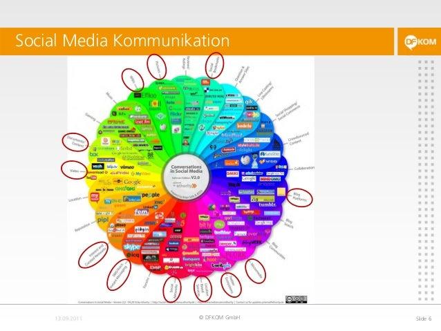 Social Media Kommunikation © DFKOM GmbH Slide 6