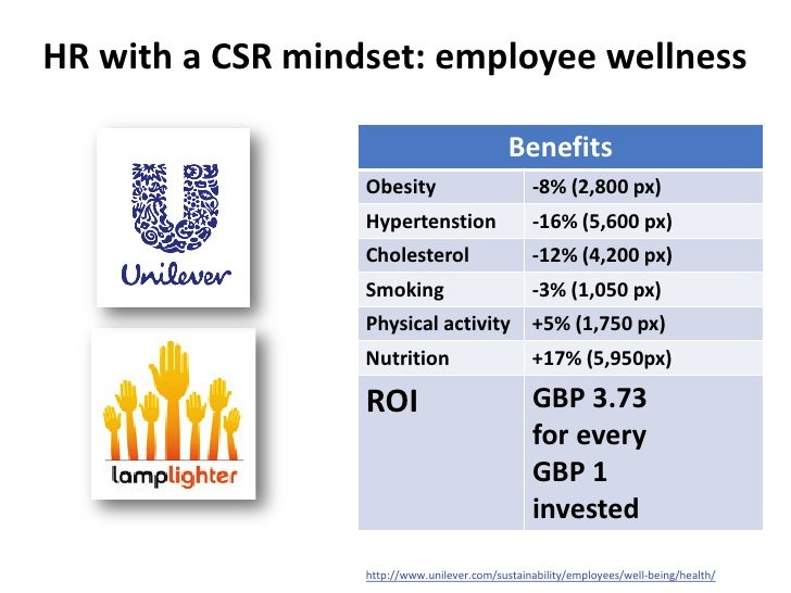 report on csr activity of unilever bangladesh Unilever is an anglo-dutch company, with a history of grand operation, today it owns most of the world's consumer product brands in food, beverages, cleaning agents and personal care products unilever bangladesh ltd is one of the world's most successful consumer goods manufacturing companies with.