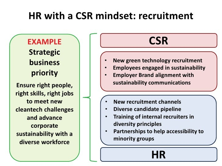 CSR for HR - why partnership is necessary