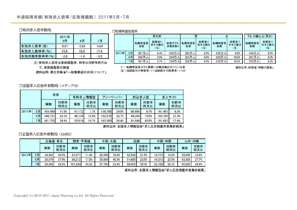 中途採用市場(有効求人倍率/広告掲載数) 2011年5月-7月Copyright (c) 2010-2011 Japan Planning co.,ltd All Rights Reserved