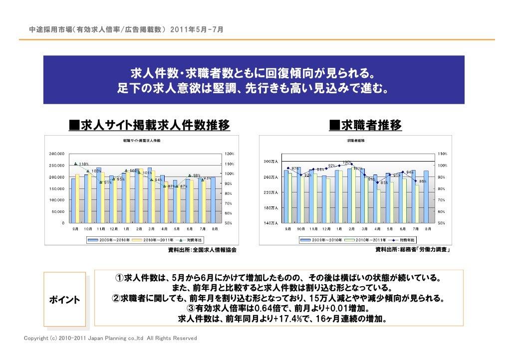 中途採用市場(有効求人倍率/広告掲載数) 2011年5月-7月                                    求人件数・求職者数ともに回復傾向が見られる。                                 ...