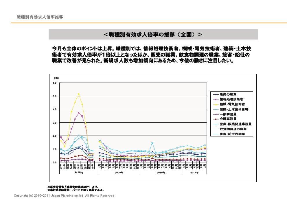 職種別有効求人倍率推移Copyright (c) 2010-2011 Japan Planning co.,ltd All Rights Reserved