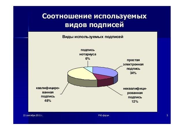 2222 сентябрясентября 20112011 гг.. PKIPKI--форумфорум 55СоотношениеСоотношение используемыхиспользуемыхвидоввидов подписе...
