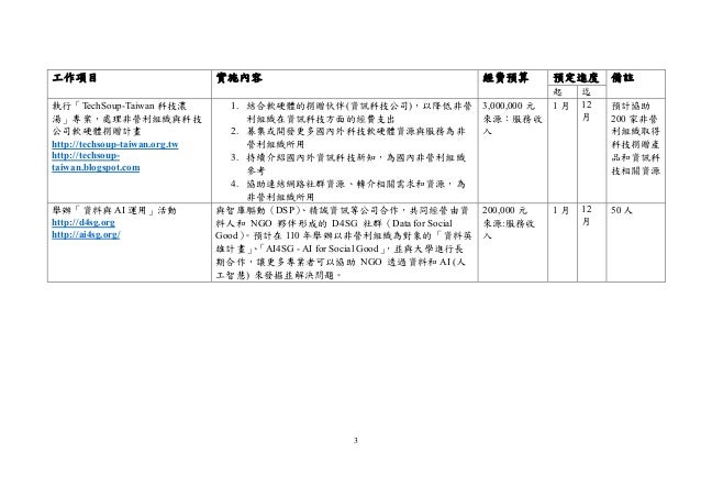 3 工作項目 實施內容 經費預算 預定進度 備註 起 迄 執行「TechSoup-Taiwan 科技濃 湯」專案,處理非營利組織與科技 公司軟硬體捐贈計畫 http://techsoup-taiwan.org.tw http://techsou...
