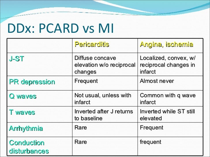 ecg changes in pericarditis pdf