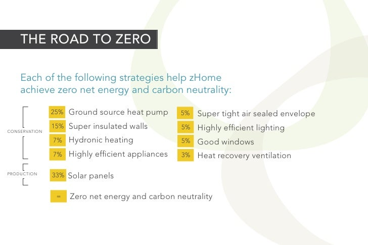THE ROAD TO ZERO    Each of the following strategies help zHome    achieve zero net energy and carbon neutrality:         ...