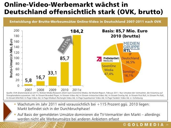 · Der Online-Video-Werbemarkt wächst rasant. Das hat der Verband Privater Rundfunk und Telemedien (VPRT) in seiner Marktprognose zu den am Mittwoch.