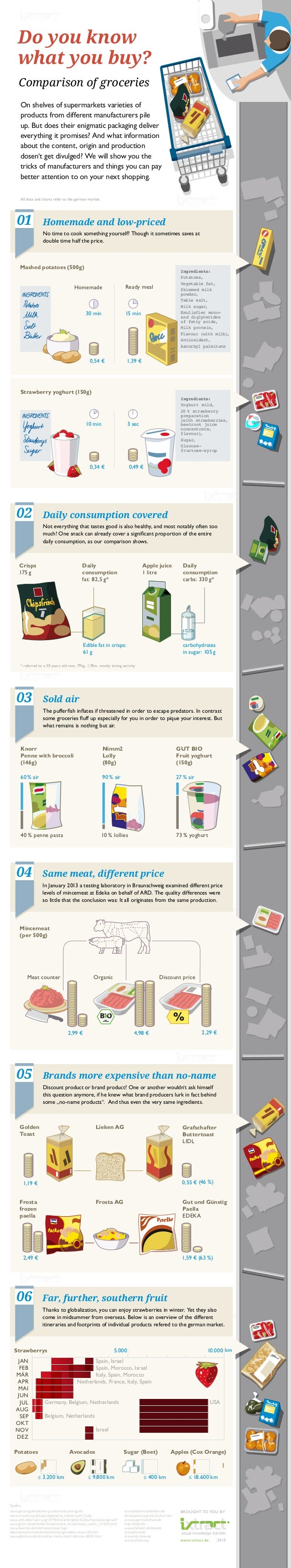 Do you know what you buy? Comparison of groceries On shelves of supermarkets varieties of products from different manufact...