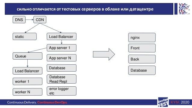 Continuous Delivery. Continuous DevOps. KYIV, 2020 сильно отличается от тестовых серверов в облаке или датацентре DNS CDN ...