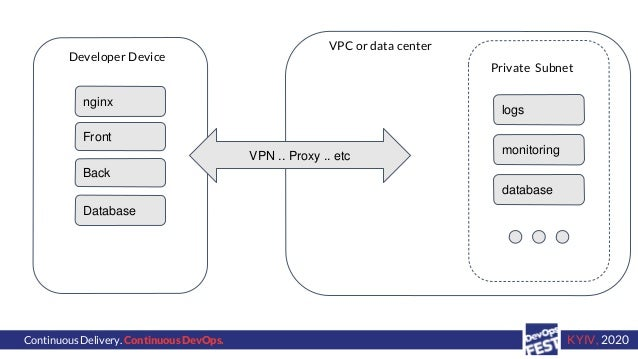 Continuous Delivery. Continuous DevOps. KYIV, 2020 VPC or data center Private Subnet Developer Device logs monitoring data...