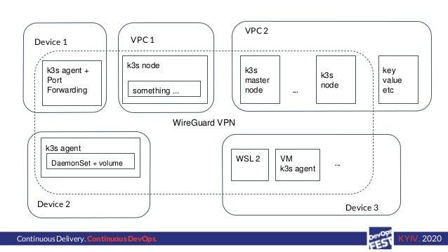 Continuous Delivery. Continuous DevOps. KYIV, 2020 VPC 2 Device 1 Device 2 WireGuard VPN Device 3 VPC 1 k3s agent + Port F...