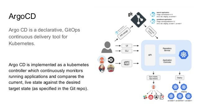 ArgoCD Argo CD is a declarative, GitOps continuous delivery tool for Kubernetes. Argo CD is implemented as a kubernetes co...